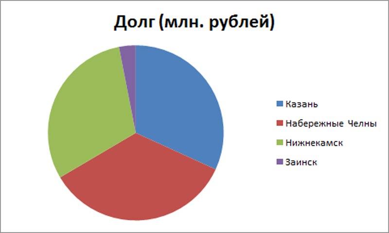 Граждане Татарстана задолжали затепло 424 млн руб.