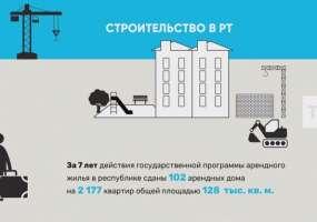 Арендное жилье в Татарстане