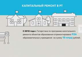 Школы и сады Татарстана