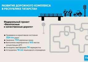 Нацпроект «Безопасные и качественные дороги» охватил 324 км татарстанских трасс