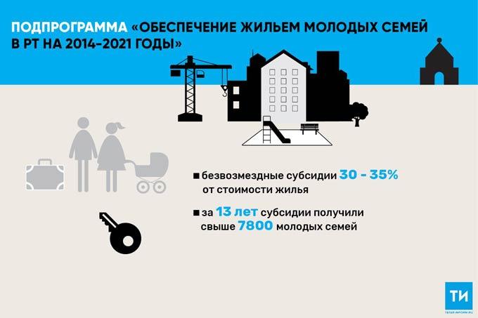 В Татарстане более 50молодых семей получат субсидии напокупку жилья
