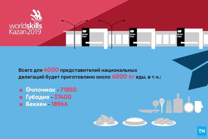 В Татарстане участницам WorldSkills Kazan 2019 испекут более 70 тыс эчпочмаков