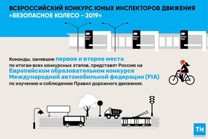 Более 500 человек приедут в Казань для участкия в «Безопасном колесе-2019»