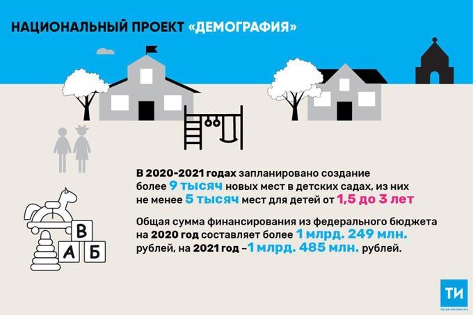 В Татарстане на строительство детсадов по нацпроекту «Демография» выделят 855 млн рублей