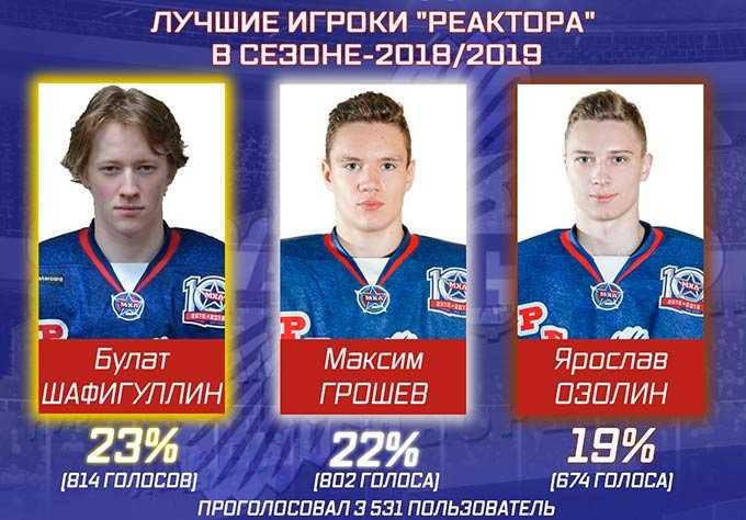 Хоккейные болельщики Нижнекамска выбрали лучшего игрока «Реактора»
