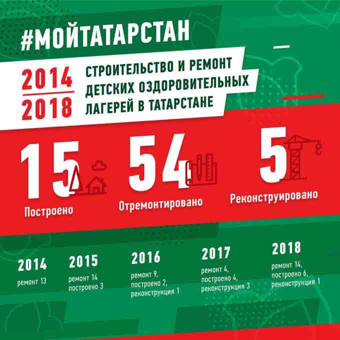 #МойТатарстан: Строительство и ремонт детских оздоровительных лагерей в Татарстане 2014-2018