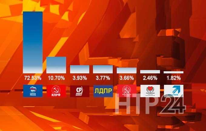Озвучены результаты выборов по одномандатным избирательным округам Нижнекамска