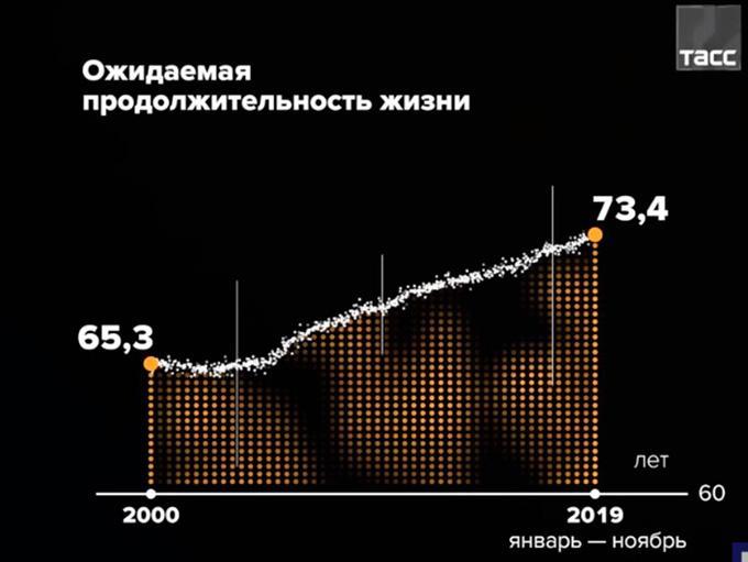 Владимир Путин: продолжительность жизни — главный индикатор успеха национальных проектов